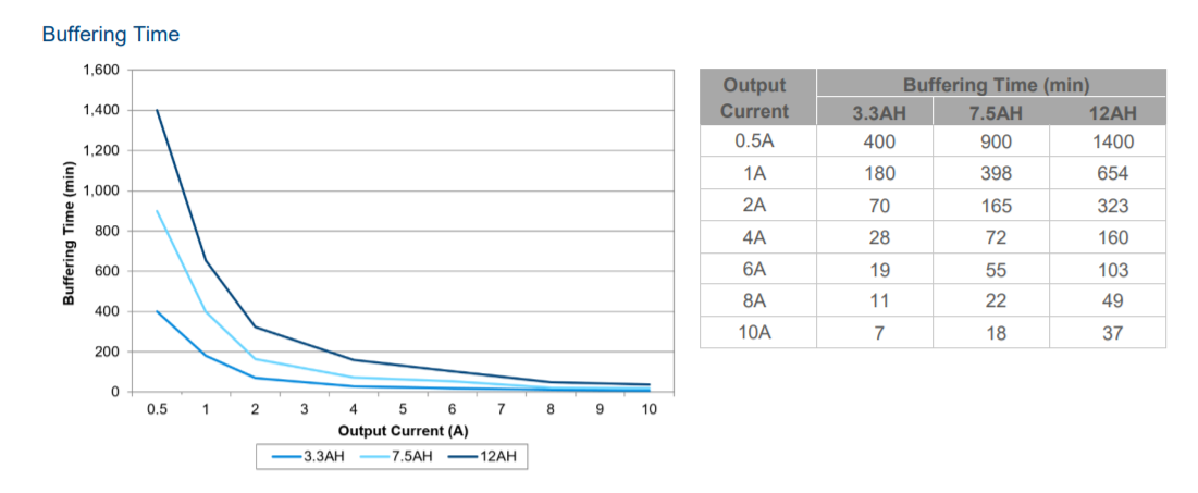 DRU - Buffering Time VS. Output Current