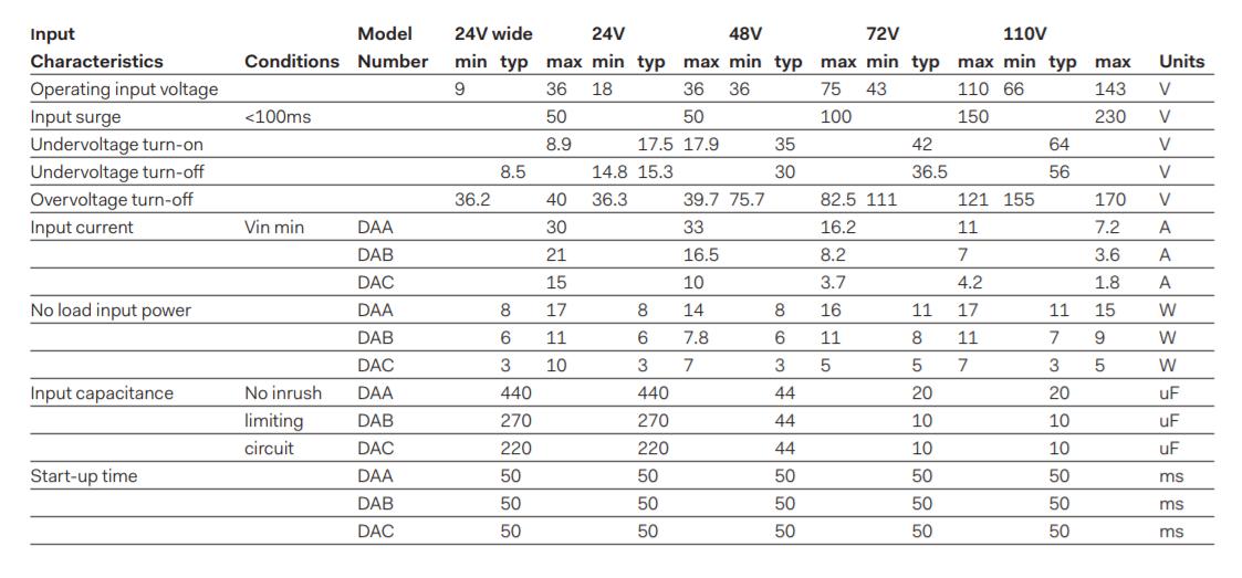DAA500 - Input Data