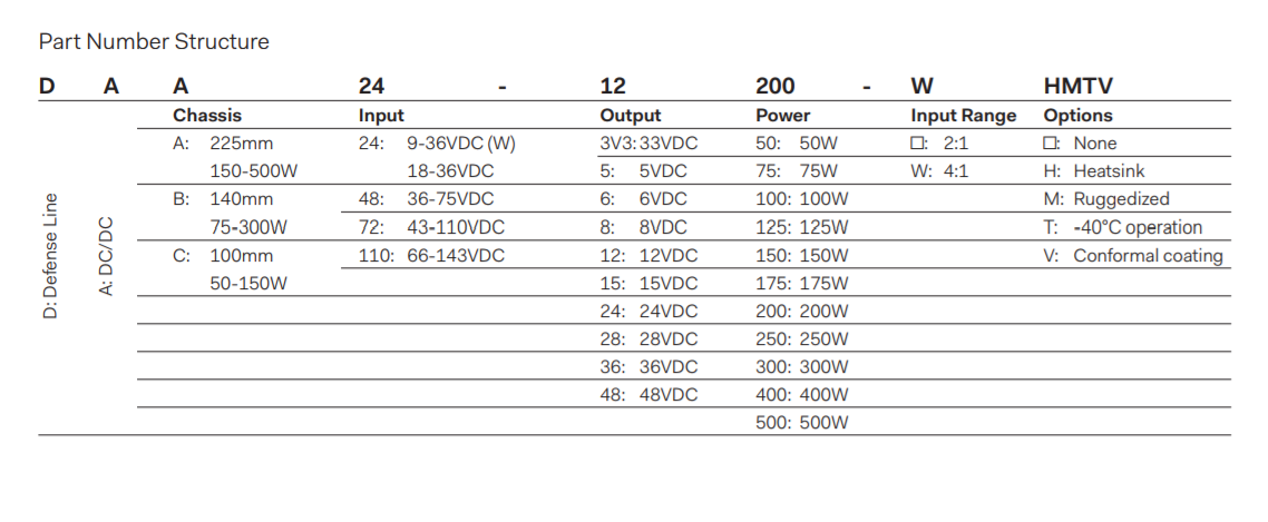 DAA500 - Part Number Structure