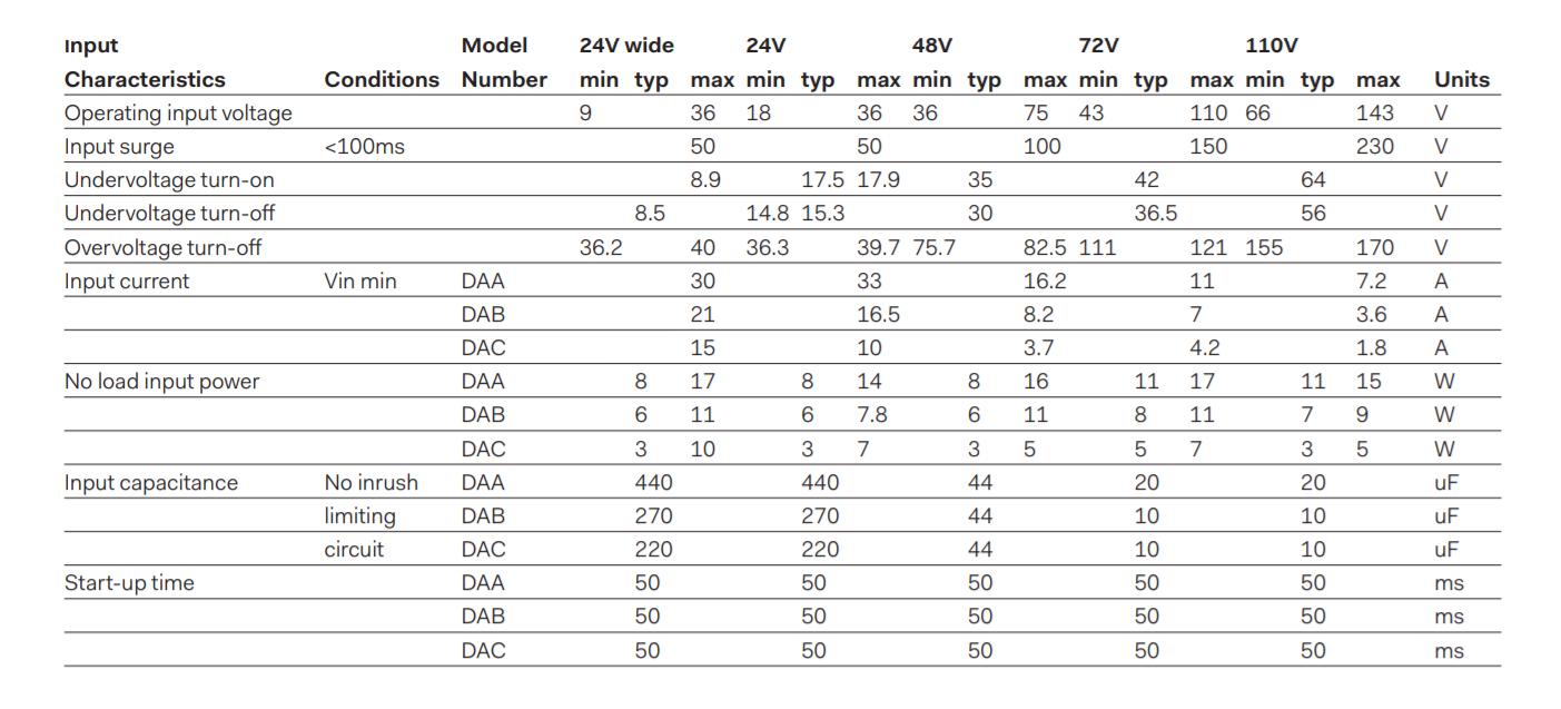 DAB300 - Input Data