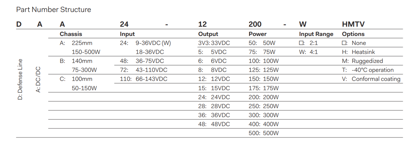 DAB300  - Part Number Structure