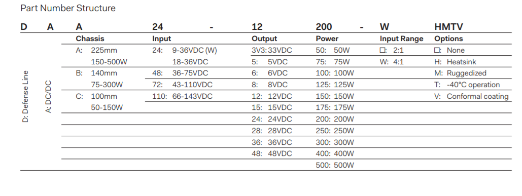 DAA150 - Part Number Structure