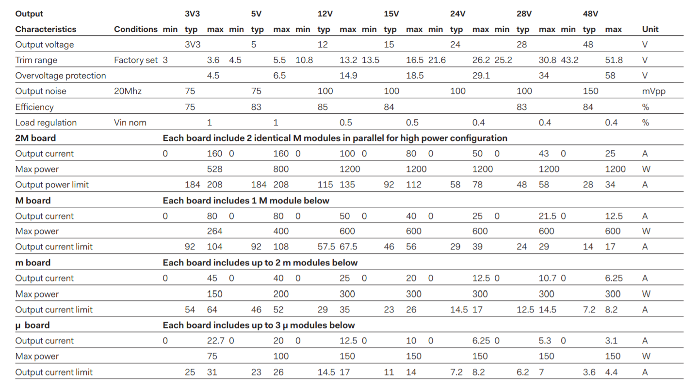 DBA1200 - Selection Table