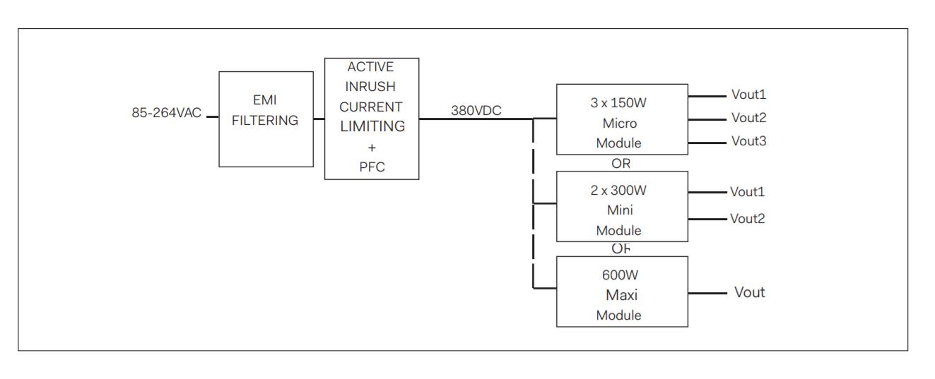 DBB600 - Block Diagram