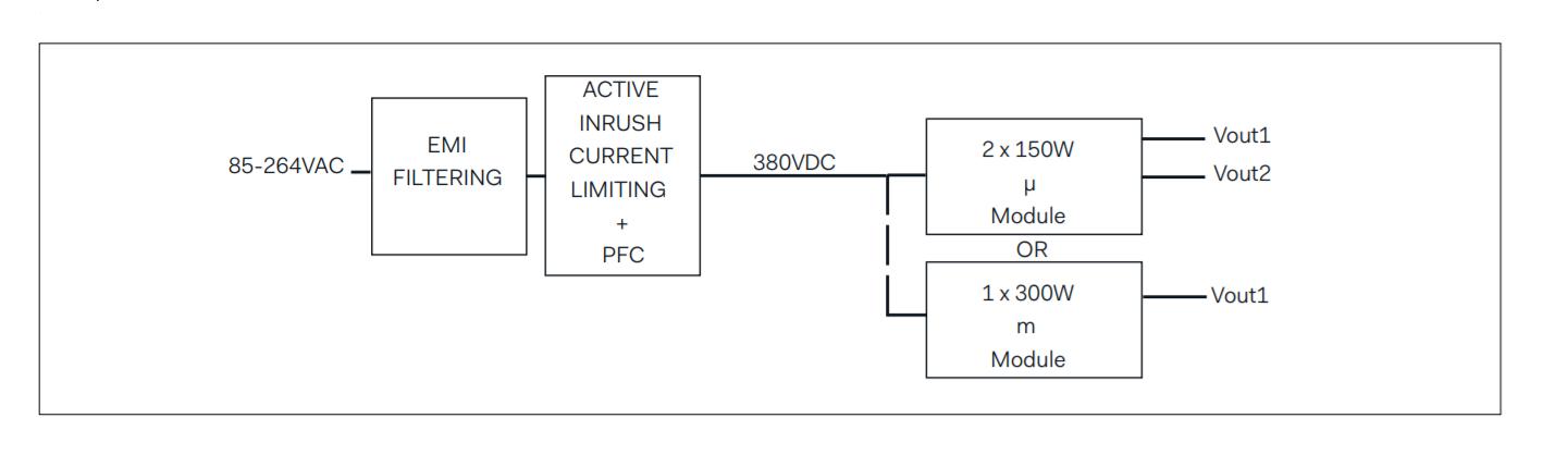 DBC300 - Block Diagram