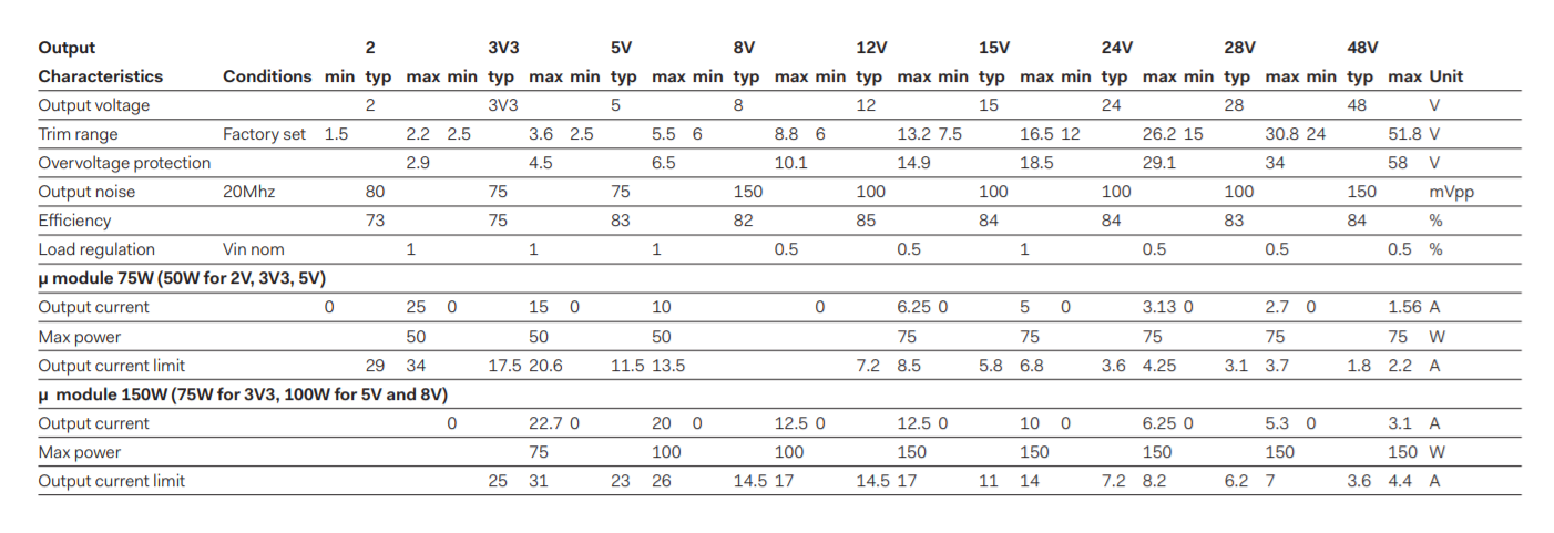 DBD150 - Output Selection Table